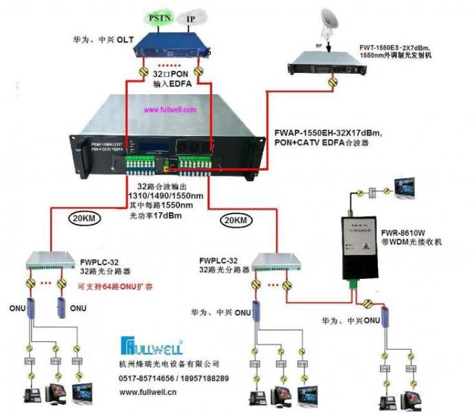 32路PON+CATV合波器,32路1550/1490/1310nm合波输出124845