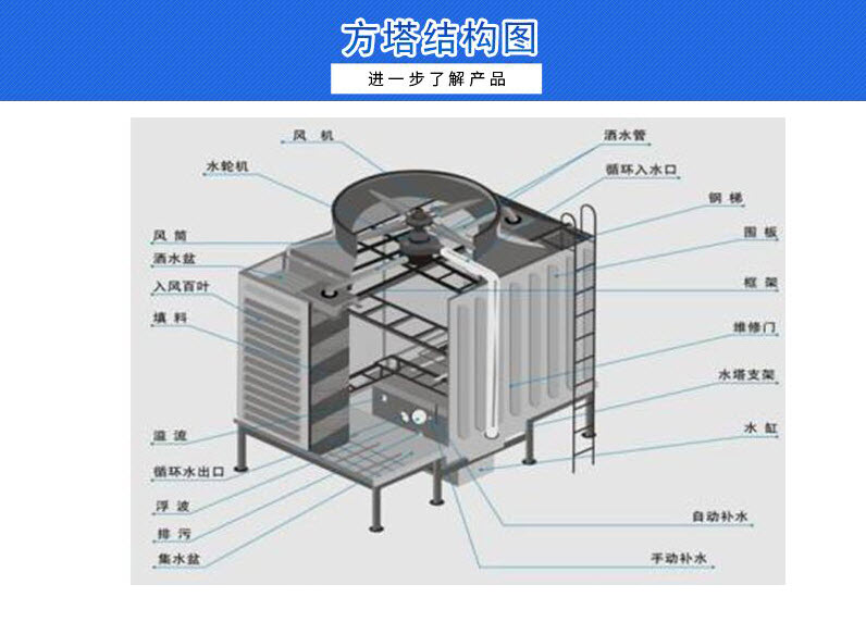 玻璃钢冷却塔、浙江DFNGP-600方形逆流式玻璃钢冷却塔101493205