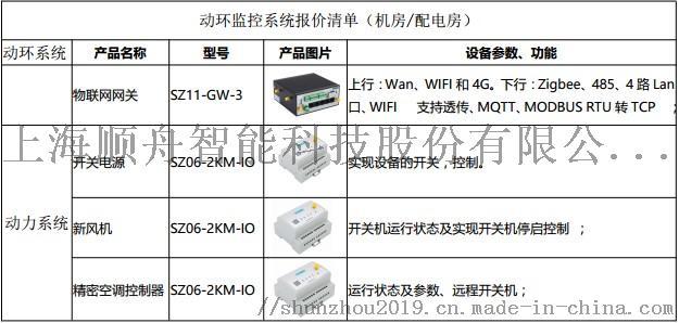 武漢機房動力環境監控公司報價 能耗監控系統多少錢103925505