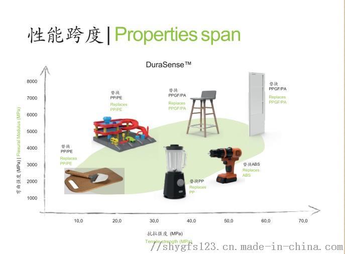 木塑复合材料 环保坚固耐用木质塑料 可替换传统塑料104030725