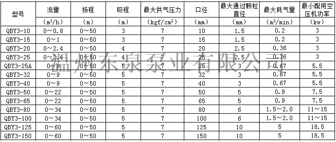 污水处理用工程塑料气动隔膜泵四氟膜片82426975
