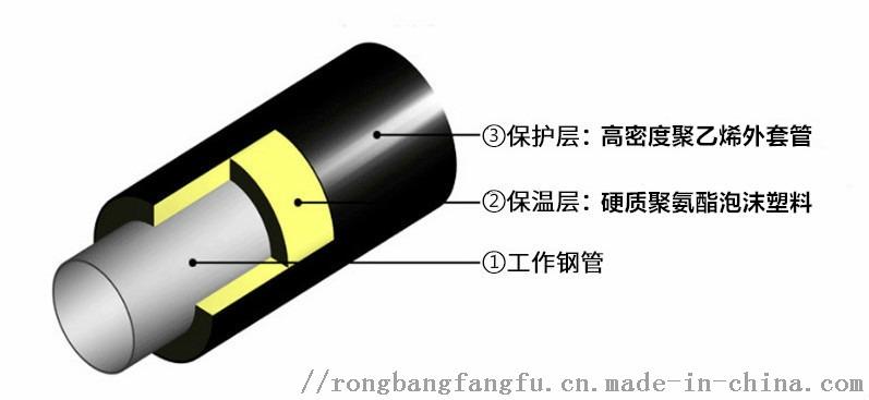 吉林聚氨酯保温管,预制直埋保温管89002912
