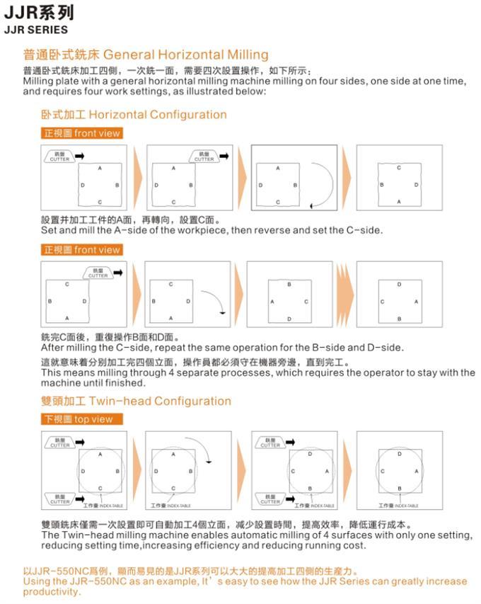 JJR-600NC数控精密型双侧铣床3.png