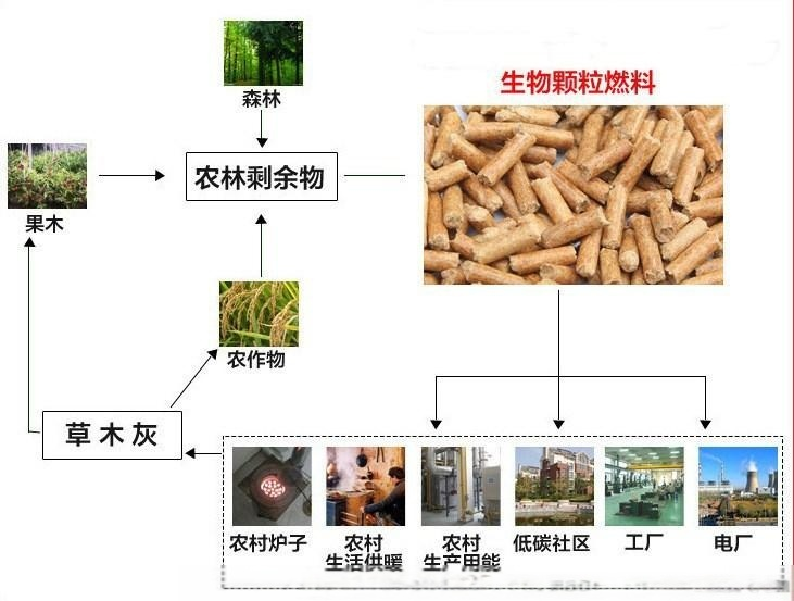 定制木屑颗粒机时产1-1.5吨秸秆颗粒机生产线73107222