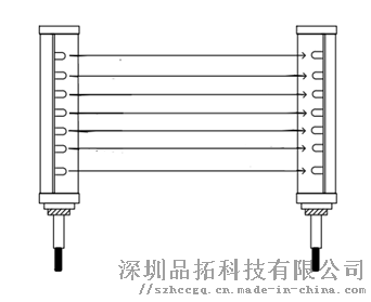 安全光幕產品說明書 安全光柵保養 故障排除及檢修853280685
