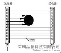 洞孔檢測 紅外線檢測光柵 檢測光柵感測器品牌113350415