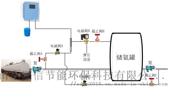 氨水監測儀安裝示意圖.png