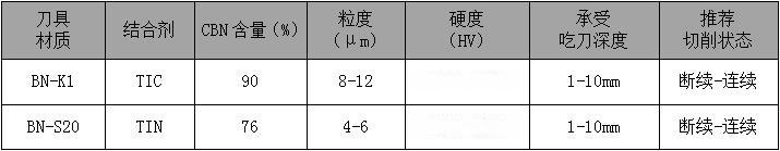 粗车加工高锰钢-CBN刀具BN-K1牌号大余量加工116604402