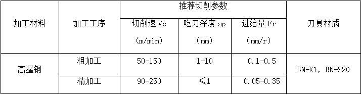 高锰钢加工-BN-S20CBN刀具大余量粗车不崩刀116603152