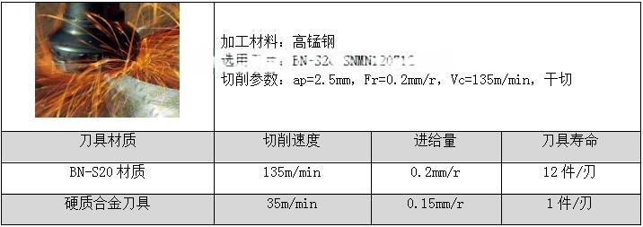 高锰钢加工-BN-S20CBN刀具大余量粗车不崩刀116603252