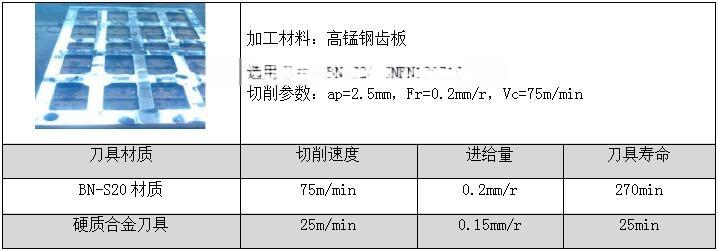 高锰钢加工-BN-S20CBN刀具大余量粗车不崩刀116603262