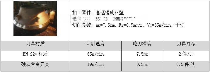 高锰钢加工-BN-S20CBN刀具大余量粗车不崩刀116603242