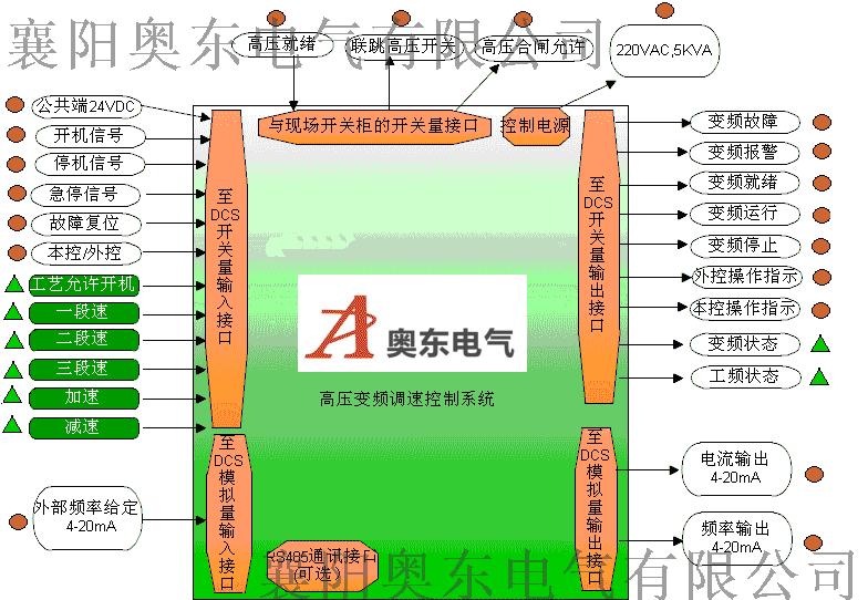 高压变频调速控制系统图.png