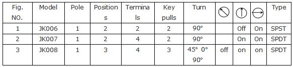 JK006电源锁 门控锁 钥匙开关  数控面板锁119549305