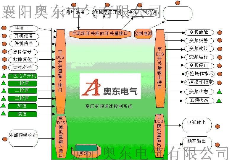 高壓變頻調速控制系統圖.png