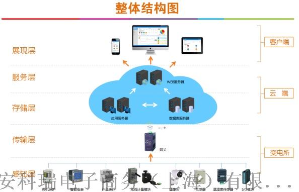 关于江苏华西售电公司运维系统的研究与应用1443.png