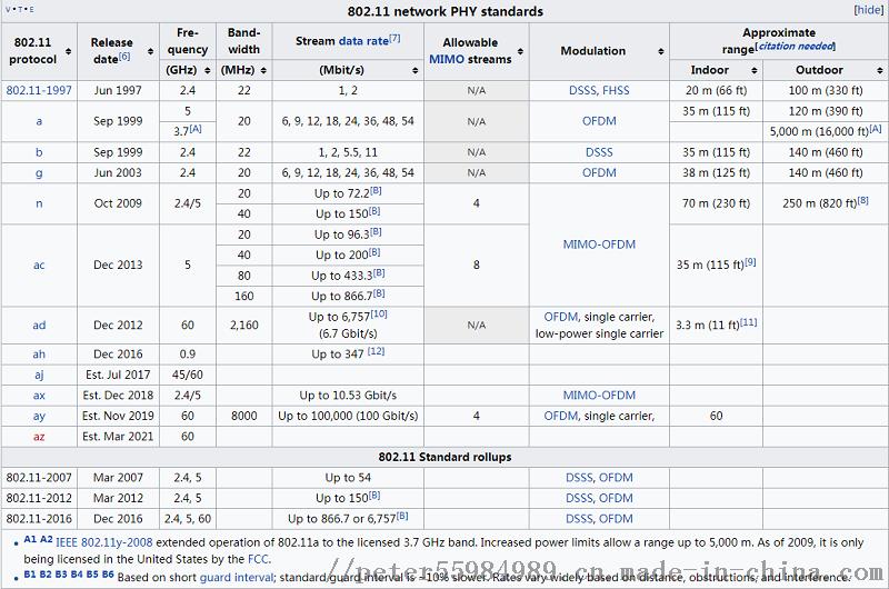 IEEE-802.png
