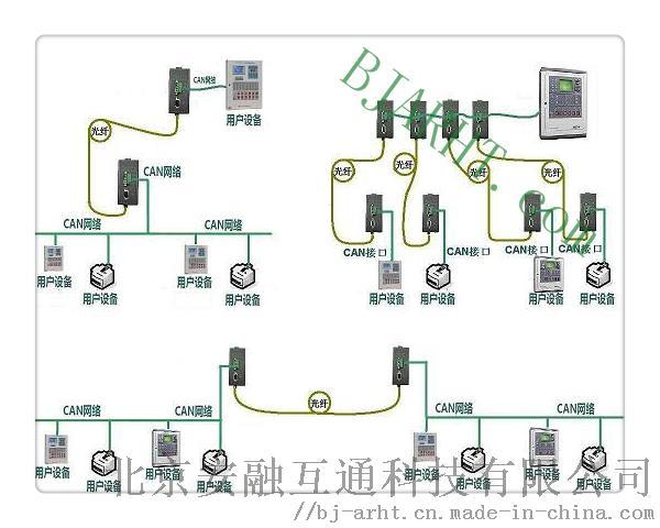 CAN光端机-拓布图0.JPG