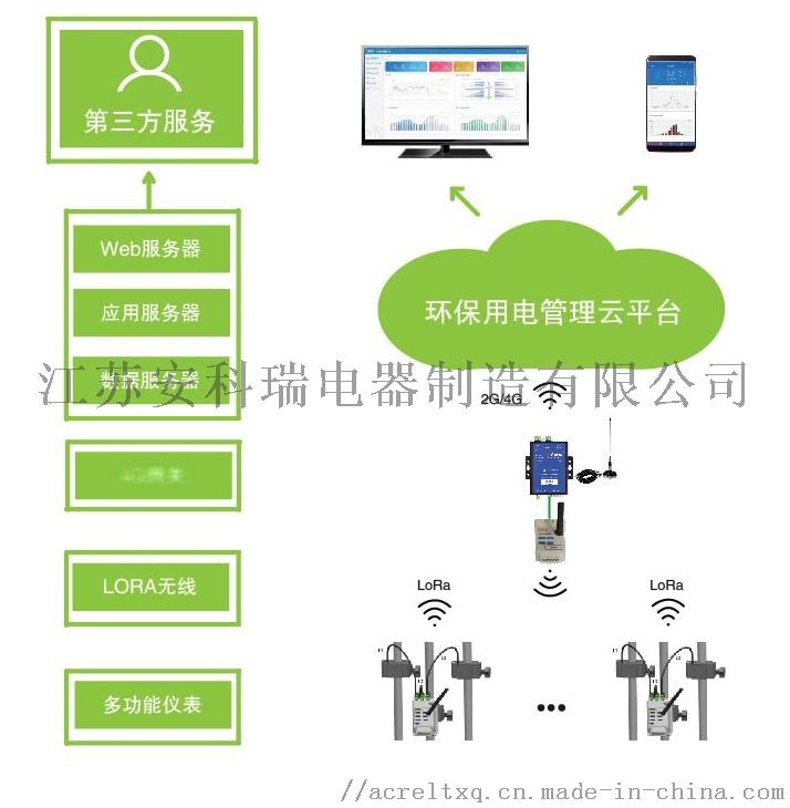 湖南省治污设施用电监控方案 环保用电平台128073025