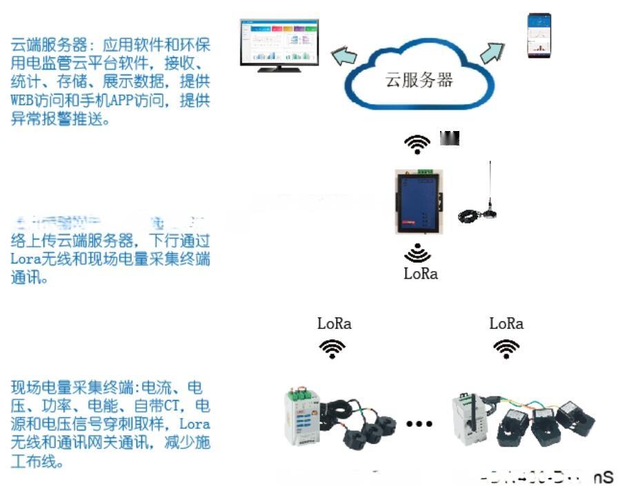 宁夏石嘴山环保监控用电云平台设备合作129244695