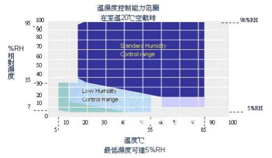 中国十大高低温试验箱品牌厂家131850535