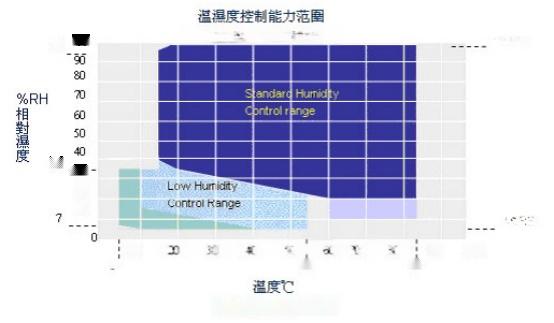 中國十大冷熱交變試驗箱品牌廠家131881725
