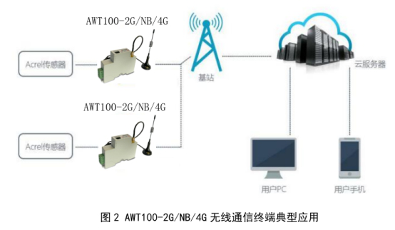 AWT100 无线通信终端1019.png