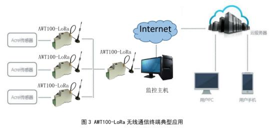 AWT100 无线通信终端1022.png