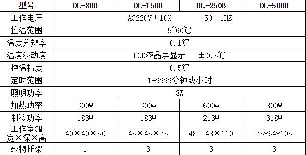 青岛动力BOD生化培养箱135775862