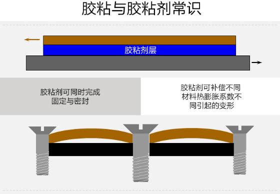 3M DP105透明耐高温结构胶水柔性快干粘接136586492
