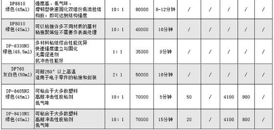 3M DP105透明耐高温结构胶水柔性快干粘接136588092
