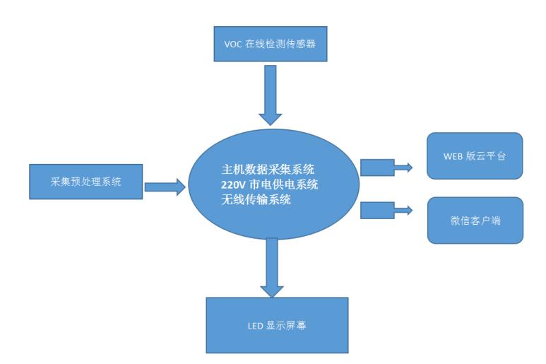 东莞市有机化工VOC在线监测系统141997345