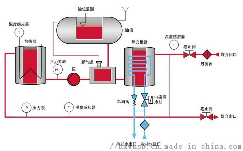 热压机专用模温机