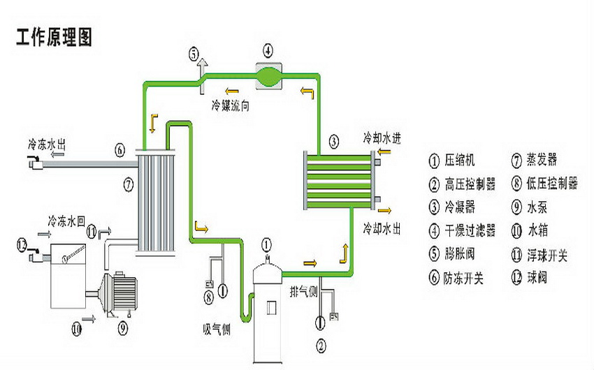 风冷螺杆式冷水机组厂家