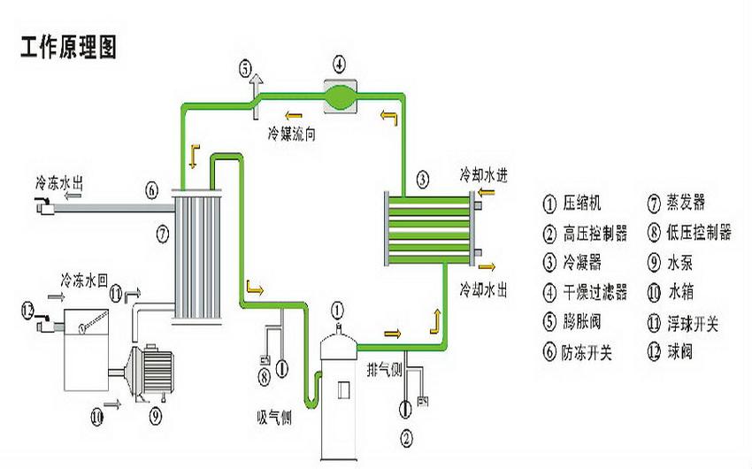 中低温螺杆式冷水机