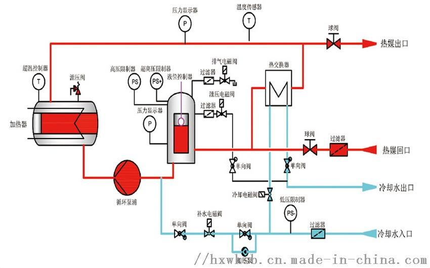 冷热水切换模温机