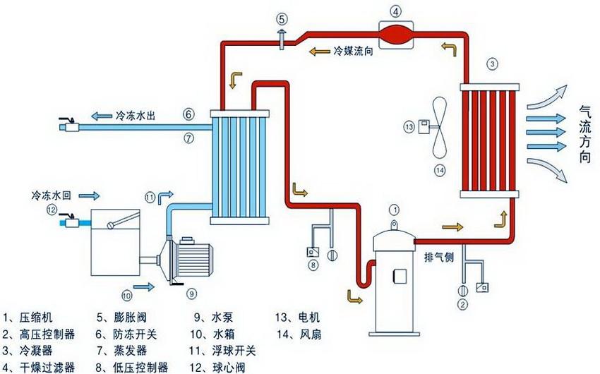 安徽冷水机厂家