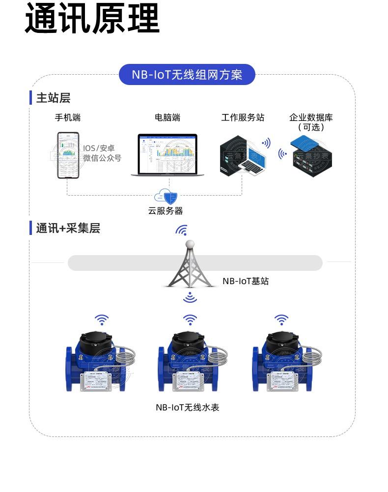 捷先LXLGD-50大口径水表(PC端)_20.jpg