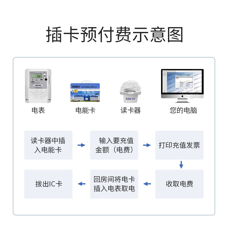 华立IC卡电表DTSY541-pc端_09.jpg