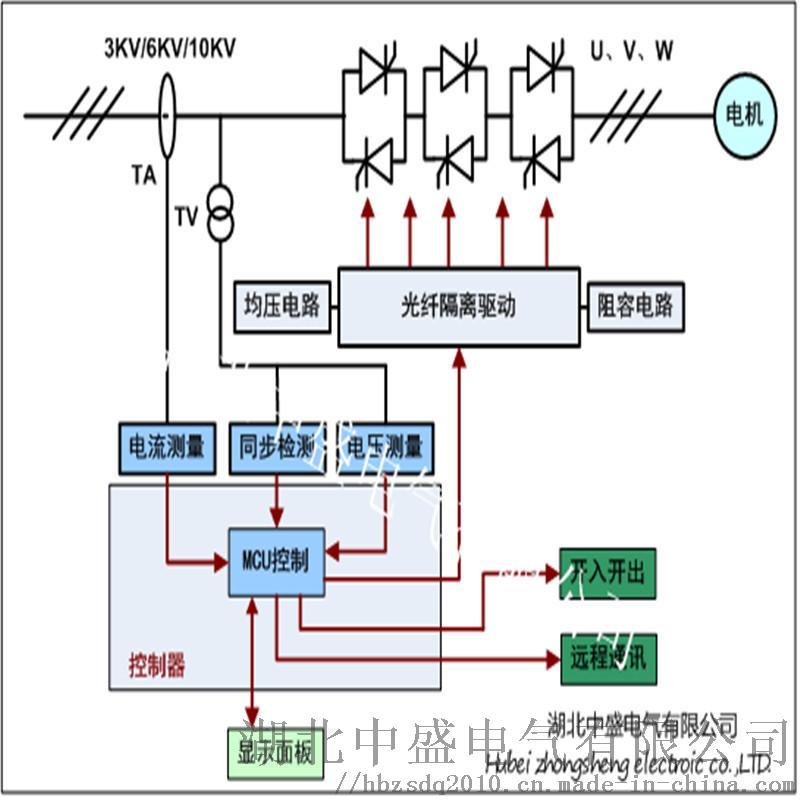 10KV335KW交流异步电机软起动高压柜厂家  157075705