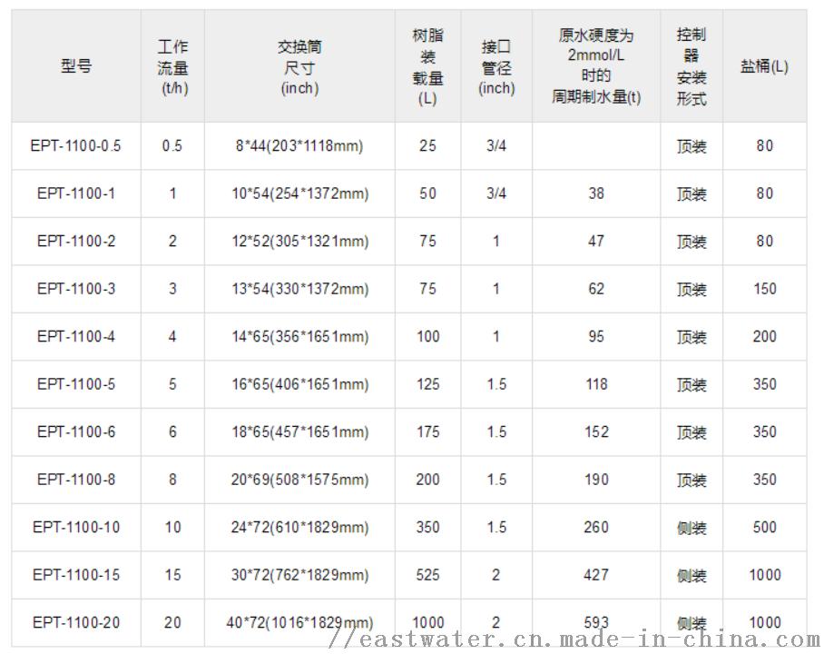 软水器特性表.png