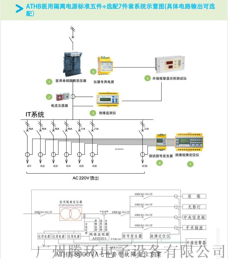 腾环6KW隔离电源配电柜含绝缘监测报 149385845