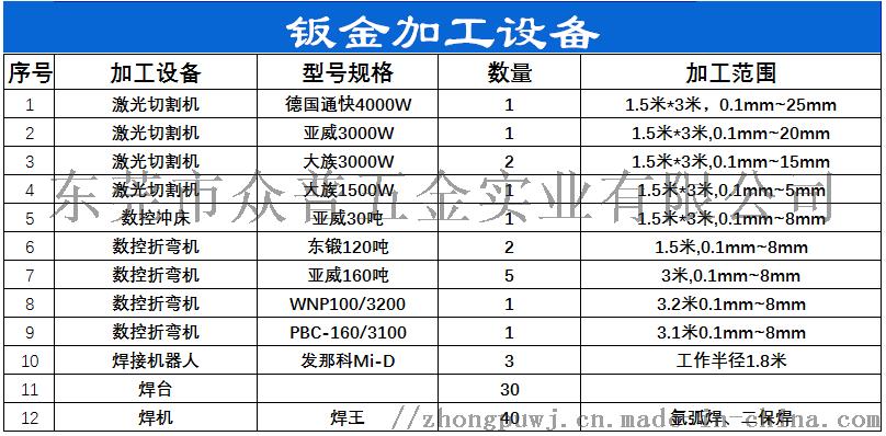 众普五金厂家直供304不锈钢钣金加工来图样批量定制157872145