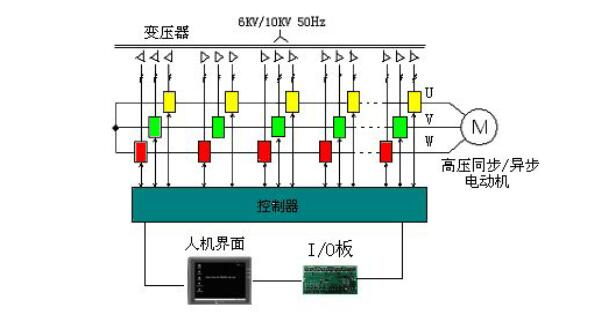 TH-HVF高压变频器拓补结构说明丨高压变频柜37692015