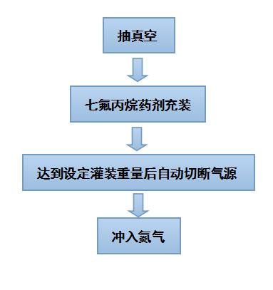 七氟丙烷充裝灌裝流程
