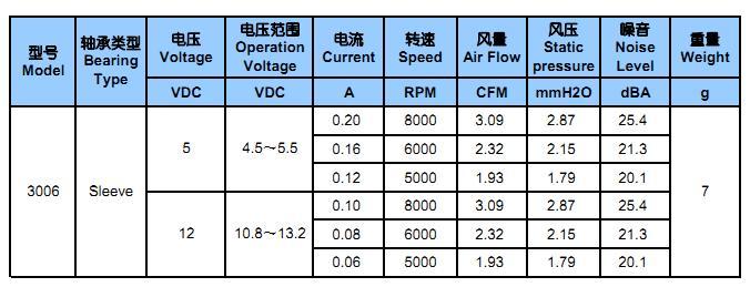 3厘米风扇直流风扇工厂LED风扇59983855