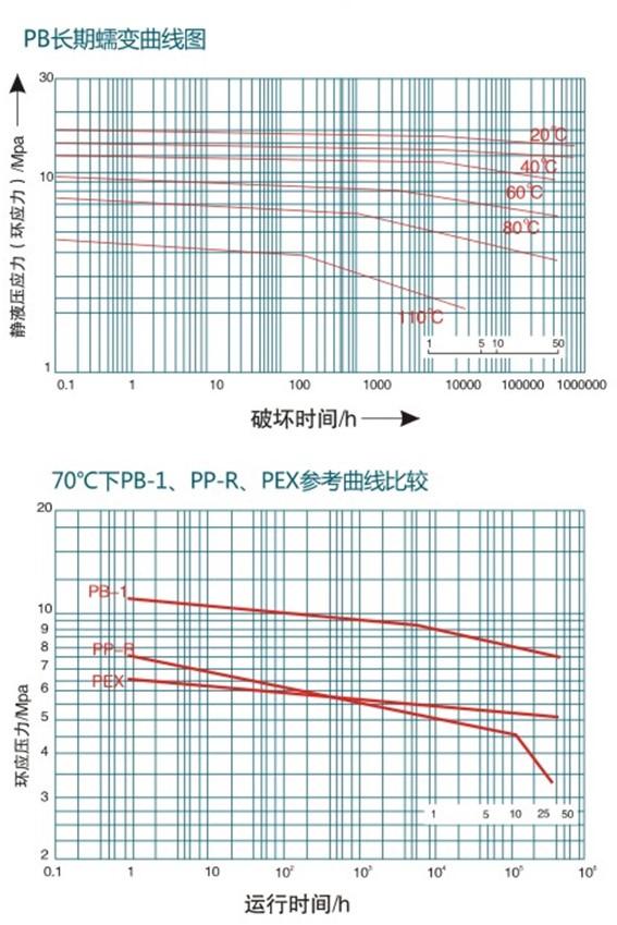 PB长期蠕变曲线.JPG
