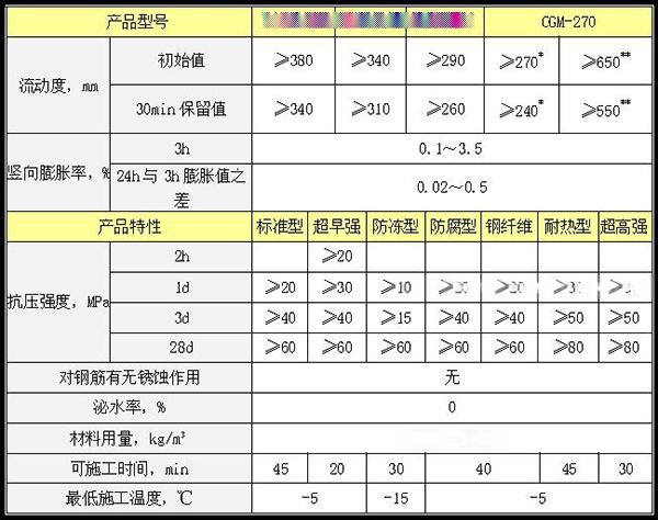 CGM+高強無收縮灌漿料+灌漿料技術指標.jpg