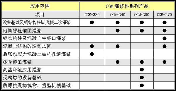 CGM+高強無收縮灌漿料+灌漿料應用範圍.jpg