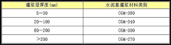 CGM+高强无收缩灌浆料选用原则.jpg